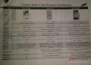 Technische Daten zu Samsung Galaxy Note 3 Neo durchgesickert